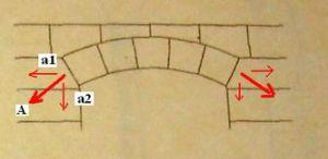 Ferde erő összetevői: a1 - vízszintes erő, a2 - függőleges erő